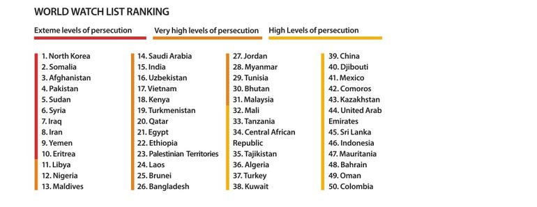 North Korea Tops Christian Persecution List For Th Year - Top 5 largest religions in the world